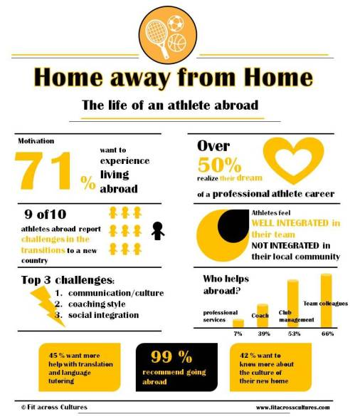 Infographic athletes abroad